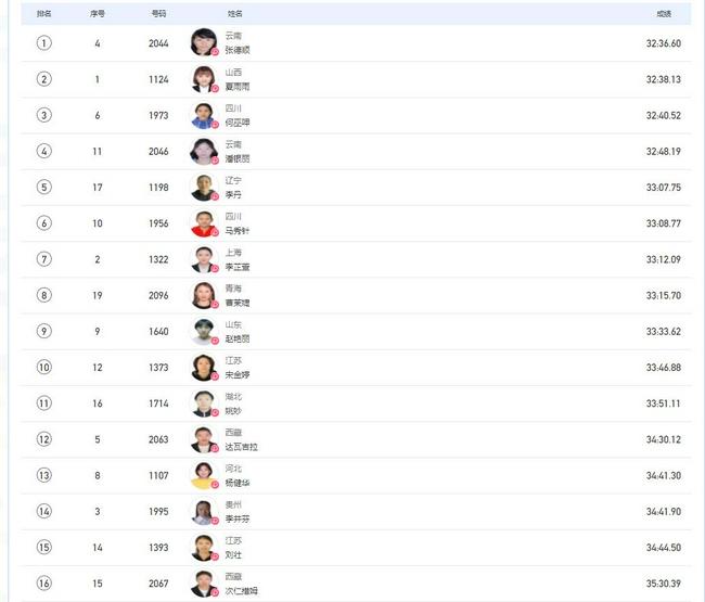 全运会女子万米决赛:云南选手张德顺夺得冠军