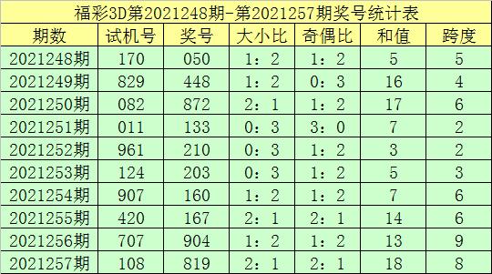 258期钟天福彩3D预测奖号:最新三胆参考