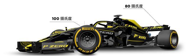 倍耐力2019赛季F1轮胎新看点图说2-不同的胎温和胎压