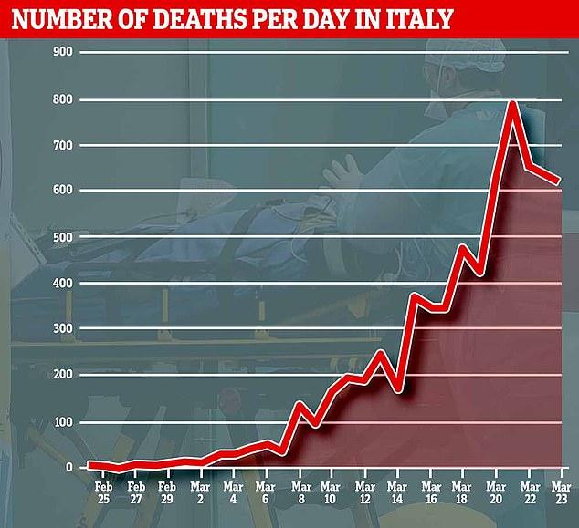 在工作人员的顽强努力下,意大利疫情出现了转机