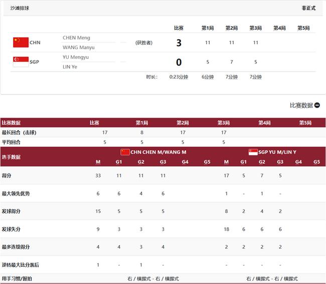 王曼昱丢局国乒女团3-0新加坡晋级4强 将战德国队