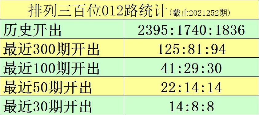 253期黑天鹅排列三预测奖号:复式组6关注
