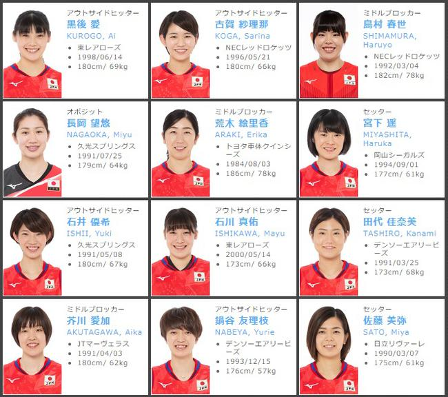 日本女排24人名单:主攻9人接应1人 长冈望悠回归