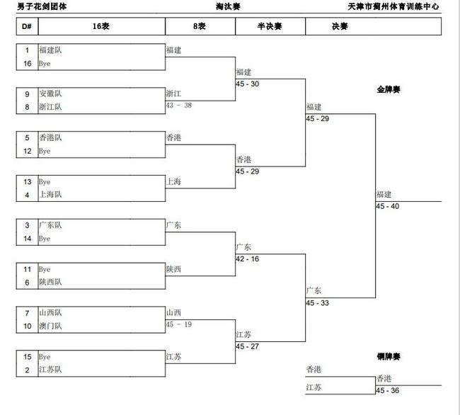 全运男子花剑团体福建夺冠 广东亚军中国香港第三