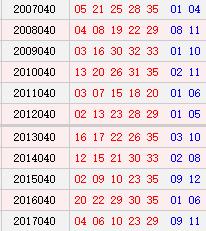 <strong><a class='n-seo'  href='http://www.aicai.com/tcdlt/'>大乐透</a></strong>040期历史同期号码汇总