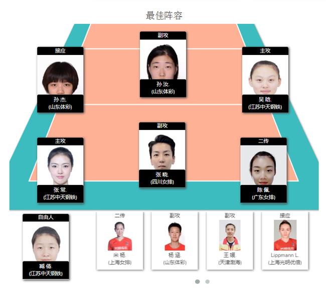 乌龙!女排联赛第二轮评比 接应陈佩妍获最佳二传