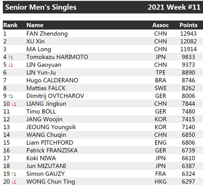 乒联排名:张本智和升至第四 冯天薇重回女单前十