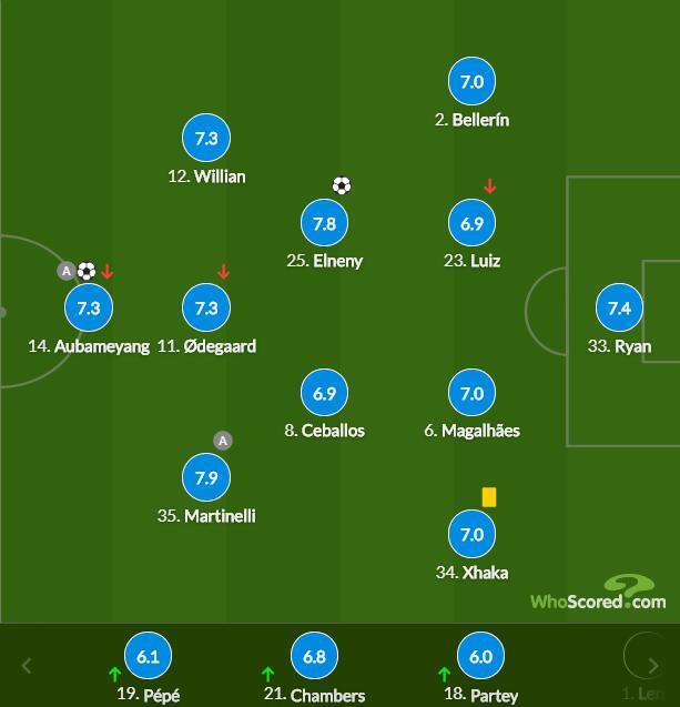 英超-奥巴梅扬破荒 悍腰进球 阿森纳2-0客场连胜