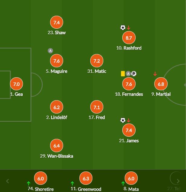 英超-B费传射 拉什福德进球 曼联3-1取胜重返次席