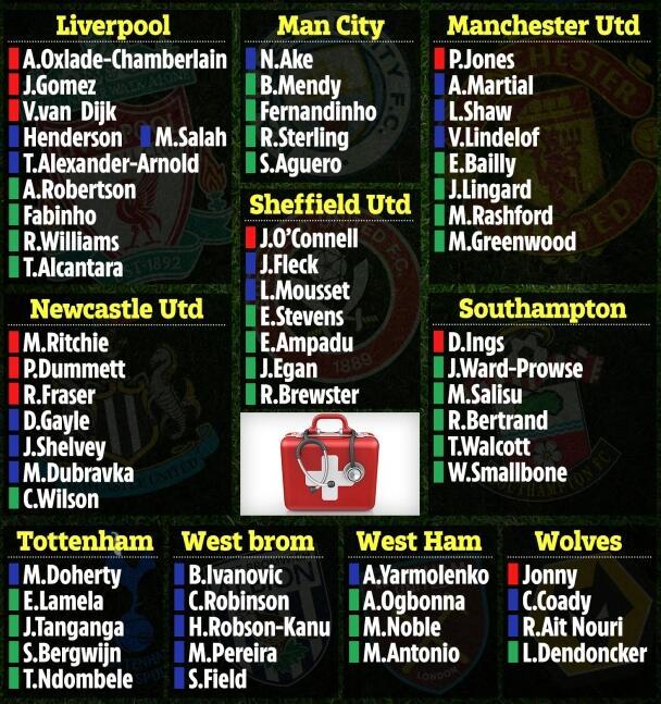利物浦和曼联情况严重
