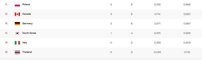 世界女排联赛积分榜:美土不败领跑 中国暂列第八