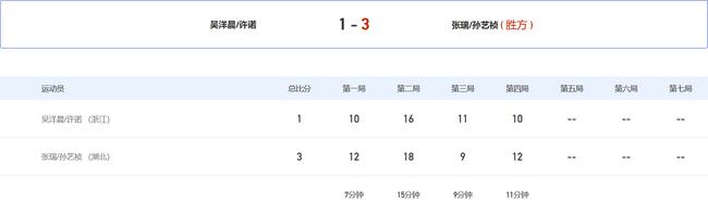 1小时连战2场!浙江组合丢6局点 无缘全运女双8强