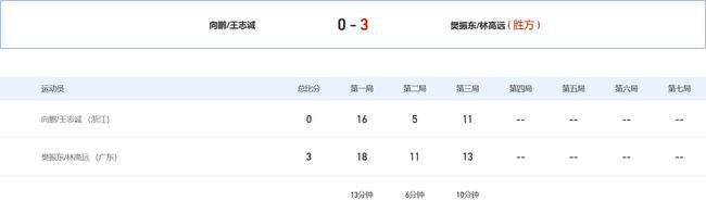 全运男双樊振东林高远横扫进8强 方博组合爆冷出局