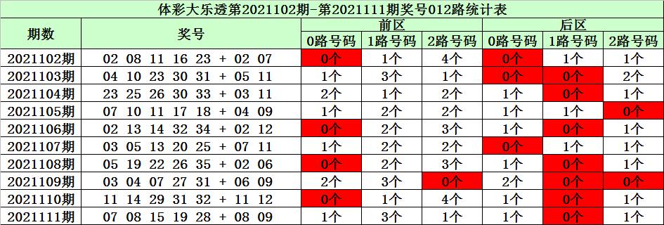 112期陈华大乐透预测奖号:前区012路分析