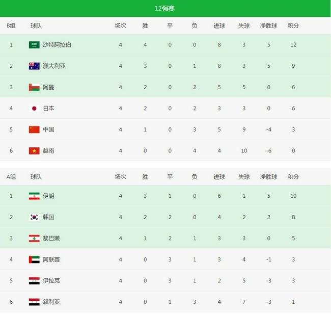 【博狗扑克】强势沙特四连胜笑傲亚洲 国足输球排第五已被甩开