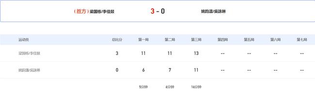 全运梁国栋李佳燚单局苦战16分钟 3-0进混双16强