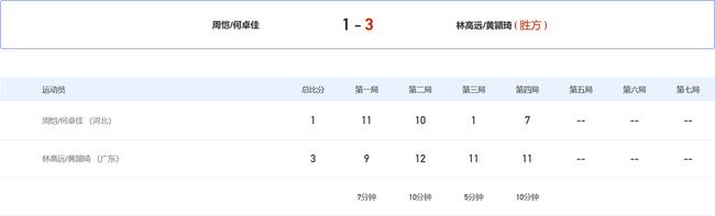 全运混双林高远组合连扳3局 3-1逆转进4强将战昕雯