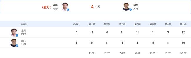 全运男单尚坤耗时1小时错失2赛点 4-3方博进16强