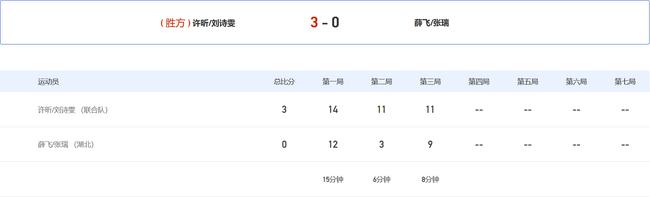 全运混双昕雯组合3-0晋级4强 首局挽救5局点逆转