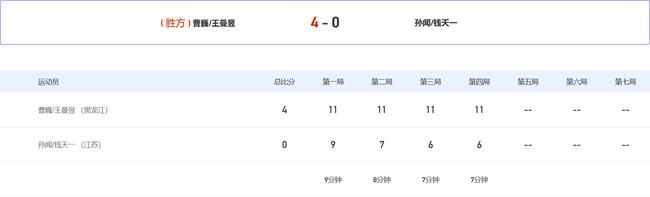 【博狗体育】全运混双许昕刘诗雯28分钟4-0进决赛 首局轰11-0