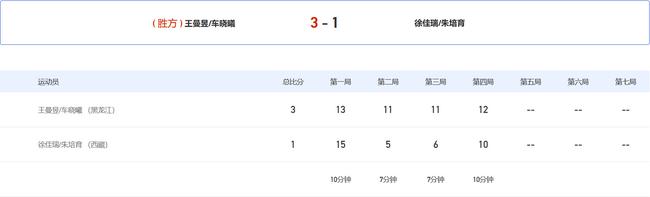 全运女双王曼昱组合连扳3局逆转进8强 首局丢3局点