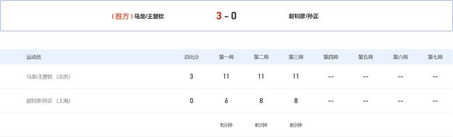 全运男双马龙梁靖崑会师8强 周启豪2连胜进1/4决赛
