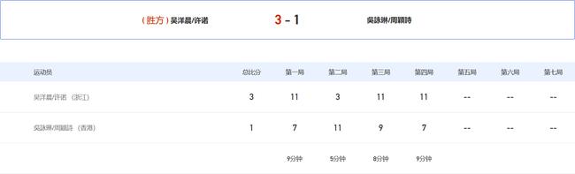 全运乒乓女双吴洋晨许诺3-1进16强 第2局连丢9分
