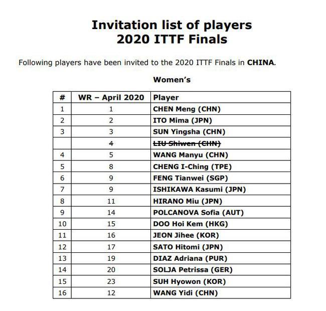 刘诗雯退出2020乒联总决赛 波尔水谷隼亦退出