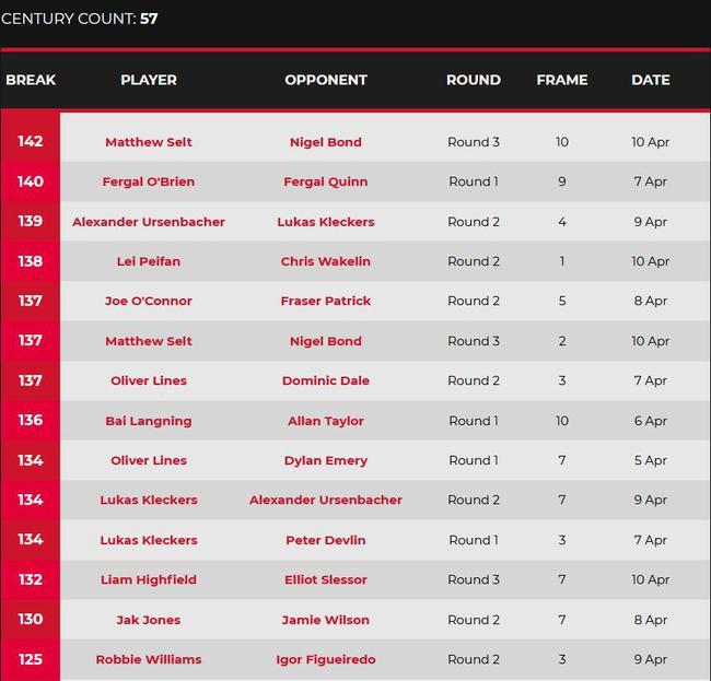 世锦赛资格赛塞尔特轰赛事单杆最高分 救3赛点逆转
