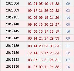 双色球近10期周二奖号分布:蓝球0路码连开2期