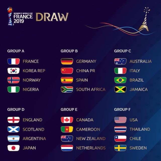 中国女足与德国、西班牙、南非同组