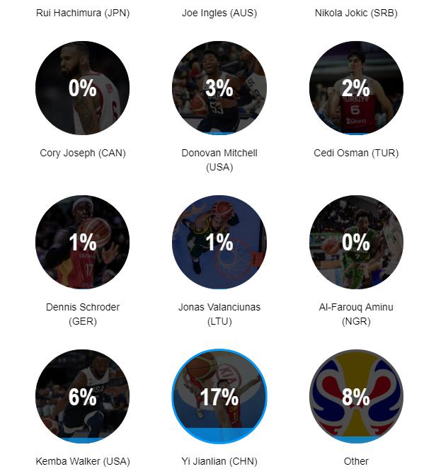 阿联获得17%的选票