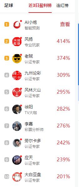 风扬昨单挑中马竞3.8倍高赔!3日盈利414%领跑双榜