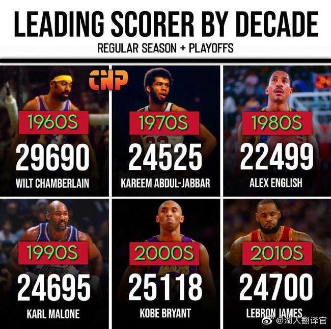 NBA各年代总得分王:科比詹皇领风骚 没有乔丹