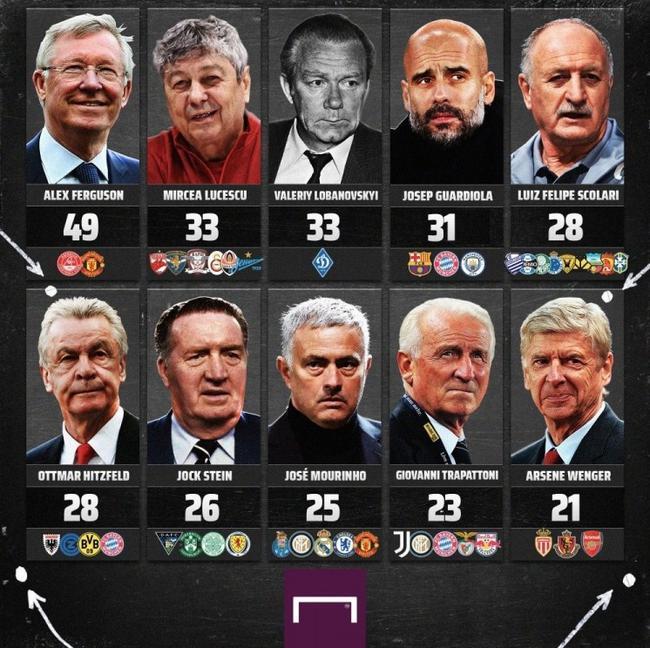 主教练冠军榜:瓜帅31冠第4名 穆帅排在第8名