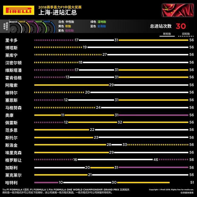 2018 F1中国大奖赛正赛图说1