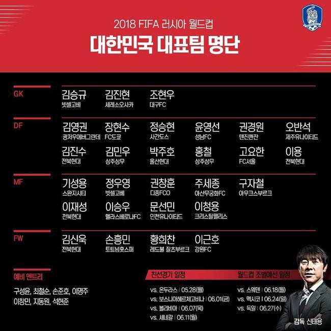 韩国公布了世界杯名单