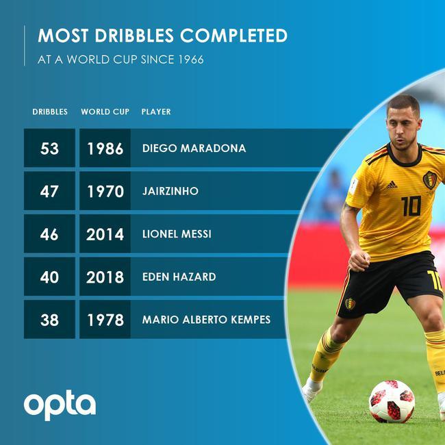 单届世界杯过人次数,阿扎尔排名历史第4