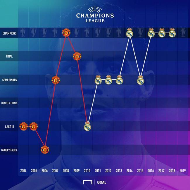 C罗欧冠战绩一览