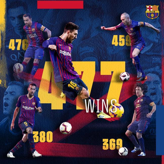 梅西成为巴萨队史赢球场次最多的球员