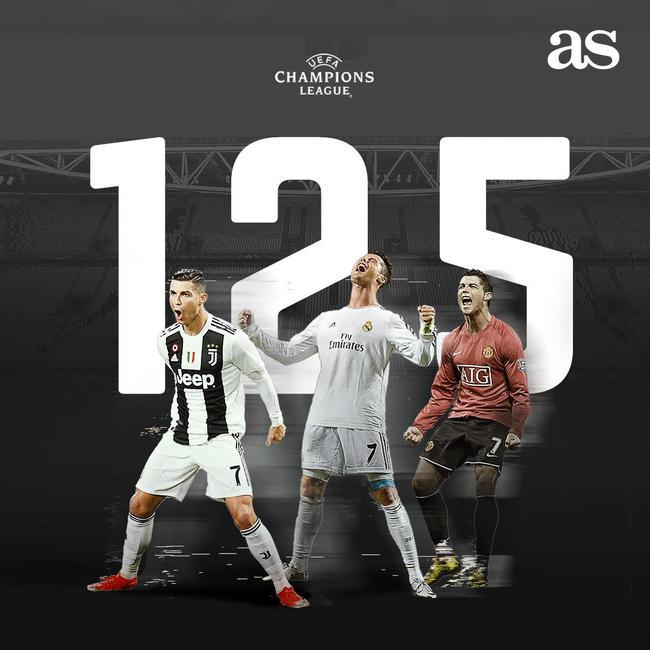 C罗打入第125个欧冠进球
