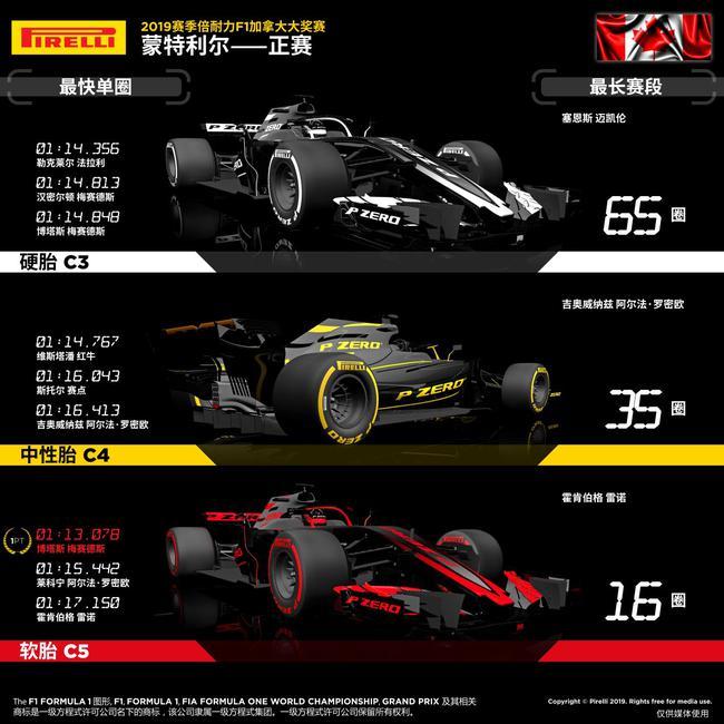 2019赛季F1添拿大大奖赛正赛图说2