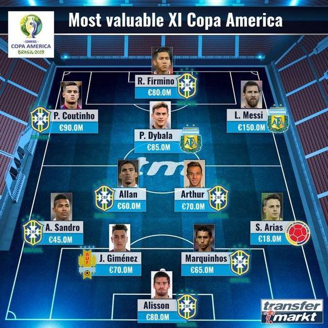 美洲杯最贵11人。阵容