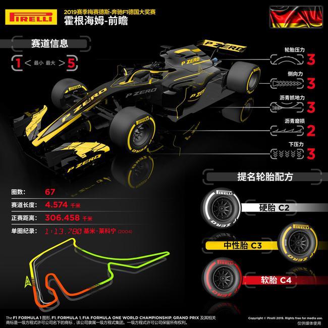 F1德国站倍耐力前瞻 中间组合轮胎配方
