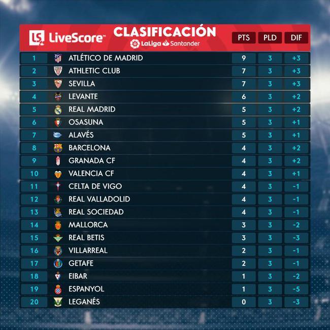 西班牙人排名倒数第2