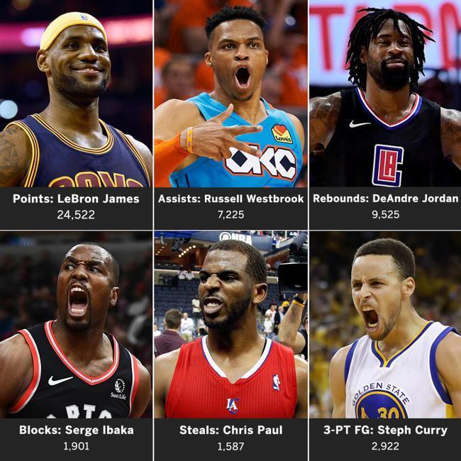 NBA十年之王詹姆斯得分称霸 库里威少都上榜