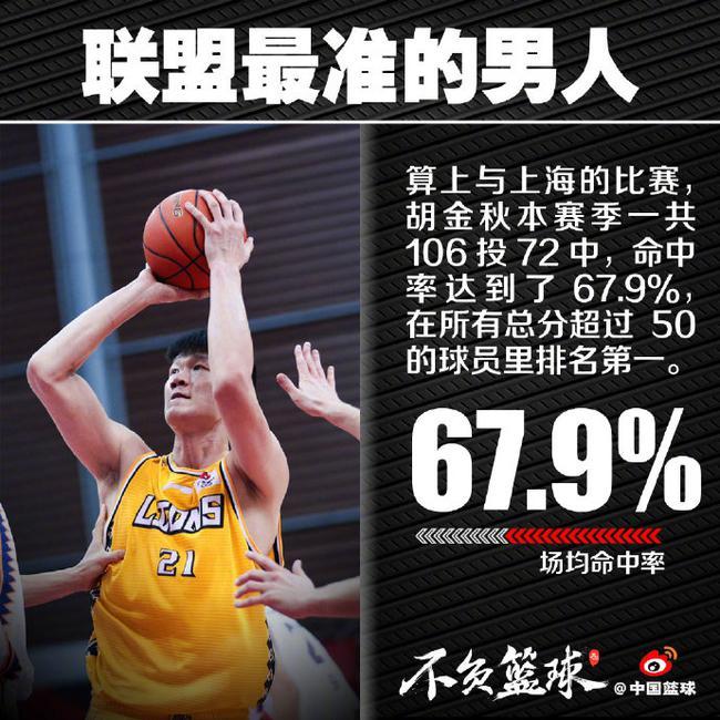 30+8率队逆转!67.9%!本赛季联盟最准的是他
