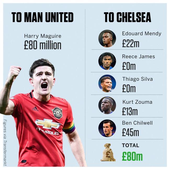 切尔西一条防线才花了8000万镑 曼联一人就这价了