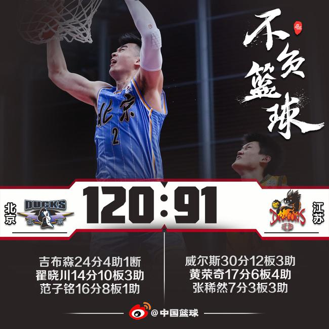 Photo of 吉布森24分翟晓川14+10 北京5人上双大胜江苏 | 新浪网