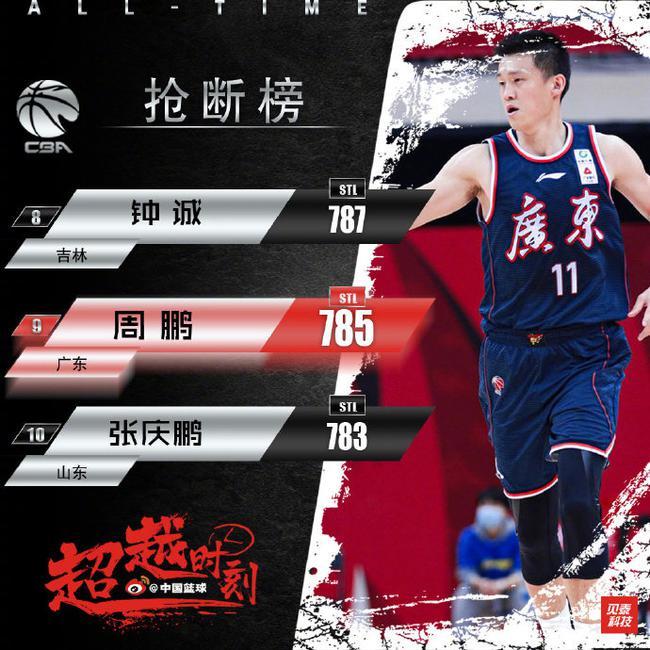 13篮板生涯新高!周鹏抢断超张庆鹏升至历史第9